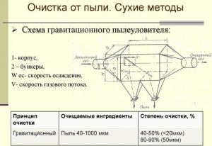 Схема гравитационного пылеуловителя