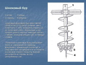 Спиральный бур (шнековый) - устройство
