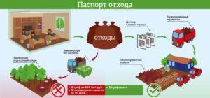 Цикличность вывоза отходов