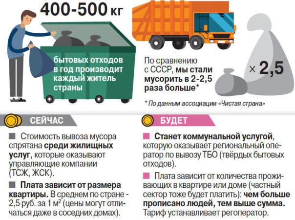 Услуги вывоза ТБО (твердых бытовых отходов) в частном секторе
