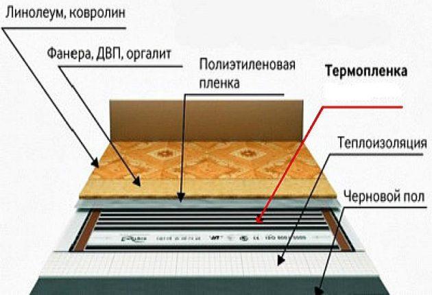 Монтаж инфракрасного теплого пола под линолеум