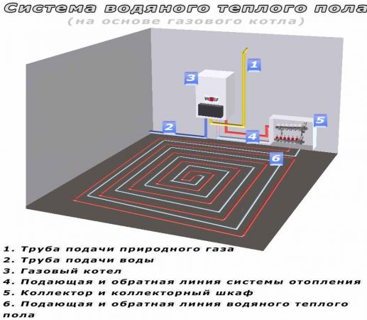 Система водяного теплого дома