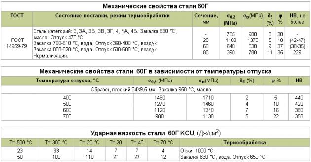 Сталь 60Г - рессорно-пружинная