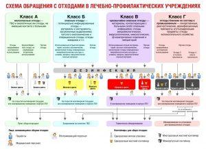 Утилизация медицинских отходов в России