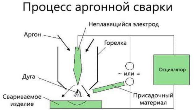 Аргонная сварка
