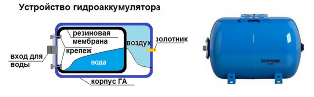 Функция гидроаккумулятора насосной станции