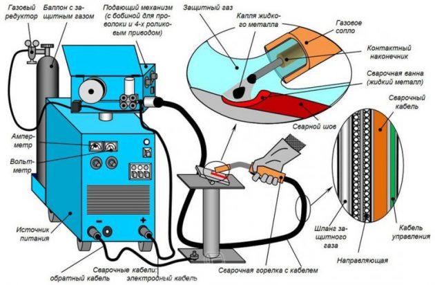 Как правильно варить полуавтоматом в углекислоте