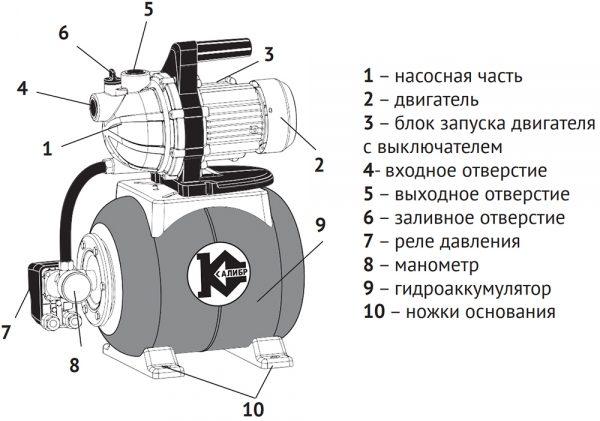 Насосная станция Калибр СВД-850П - схема