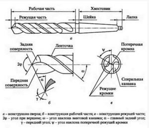 Правильная заточка спиральных изделий