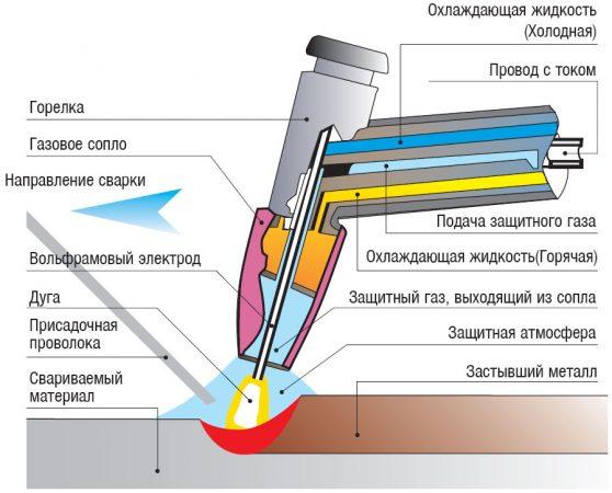Процесс электро сварки алюминия