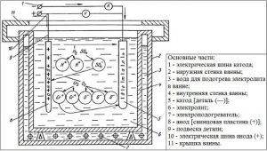Схема электролитического хромирования