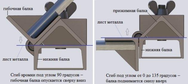Схема работы самодельного кромкогиба