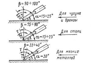 Схема углов шабрения