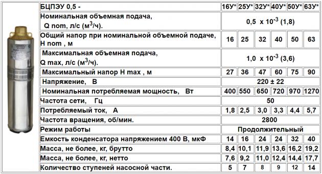 Скважинный (погружной) насос Водолей БЦПЭУ 0,5–32У