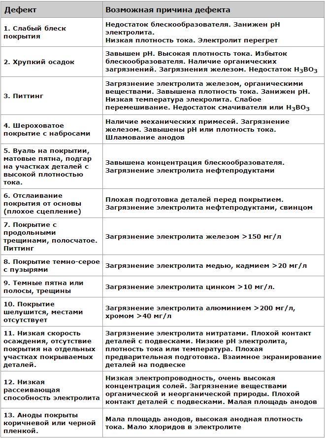 Таблица дефектов при хромировании