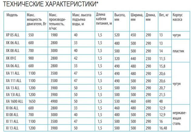 Технические характеристики Насосных станций Belamos