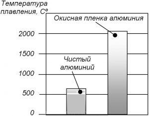 Температура плавления алюминия