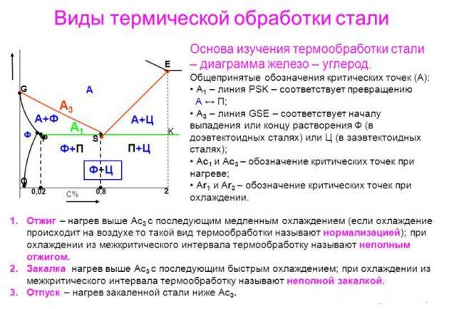 Виды термической обработки