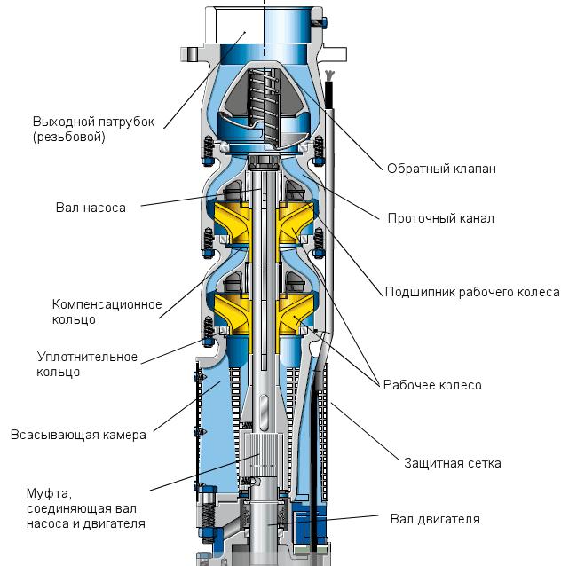 Внутреннее устройство скважинного насоса