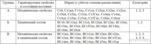 Категории углеродистой стали