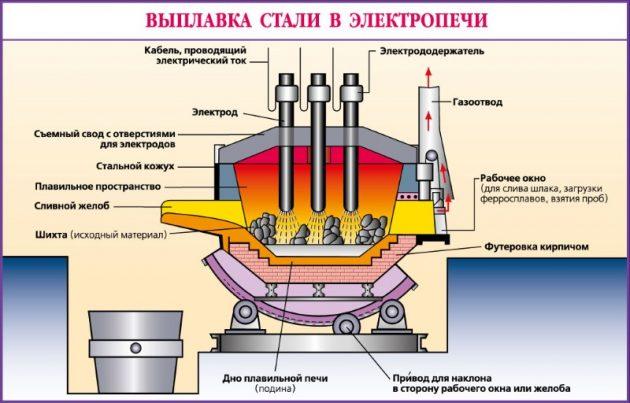 Особенности процесса производства стали