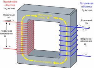 Принцип работы понижающего трансформатора