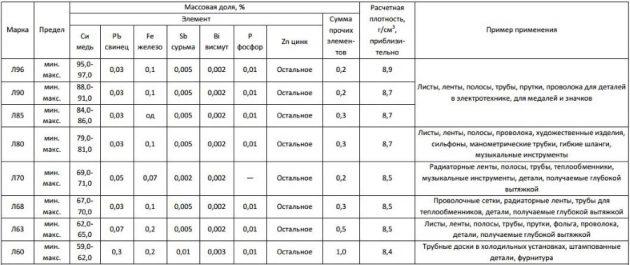 Простые латуни – химический состав и применение