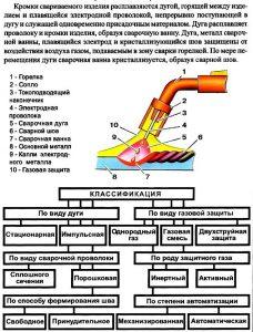 Процесс сварки полуавтоматом без газа
