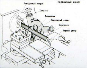 Схема установленного подвижного люнета