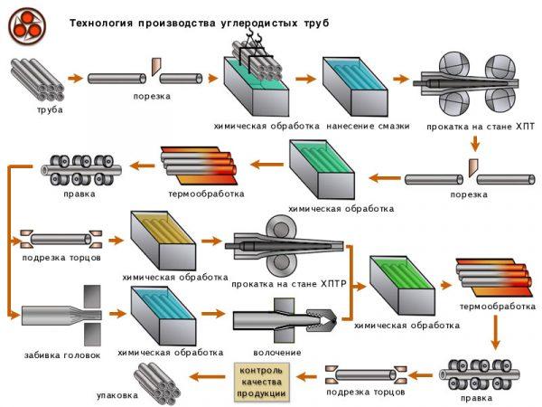 Технология производства углеродистых труб