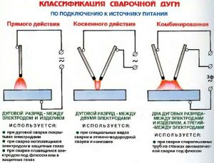 Виды сварочной дуги при сварке электродами