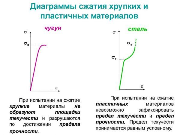 Диаграммы сжатия хрупких и пластичных материалов