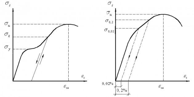 График физического предела текучести стали
