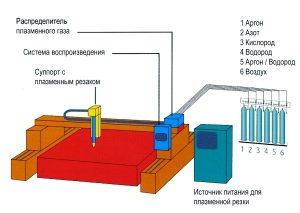 Пример установки для плазменной резки металла с ЧПУ