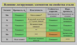 Влияние разных элементов на свойства стали